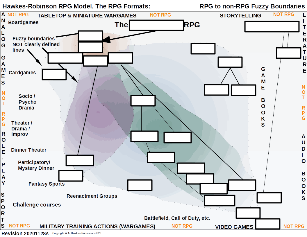 Hawkes-Robinson RPG Model: RPG Formats Diagram 1